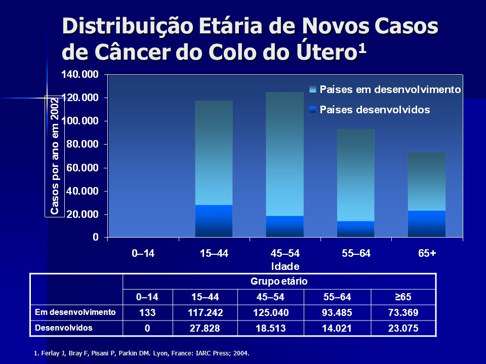Distribuição Etária de Novos Casos de Câncer do Colo do Útero1