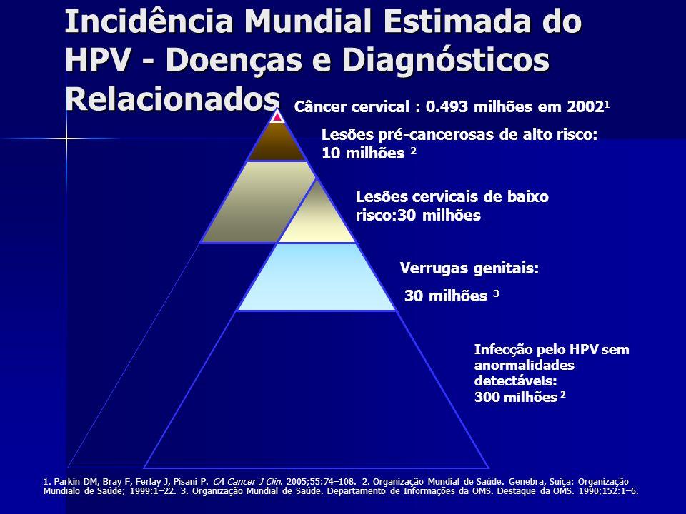 Incidência Mundial Estimada do HPV - Doenças e Diagnósticos Relacionados