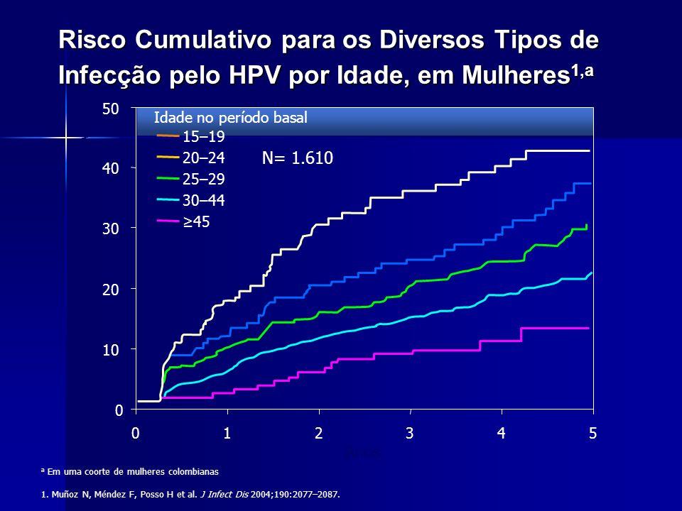 Risco Cumulativo para os Diversos Tipos de Infecção pelo HPV por Idade, em Mulheres1,a