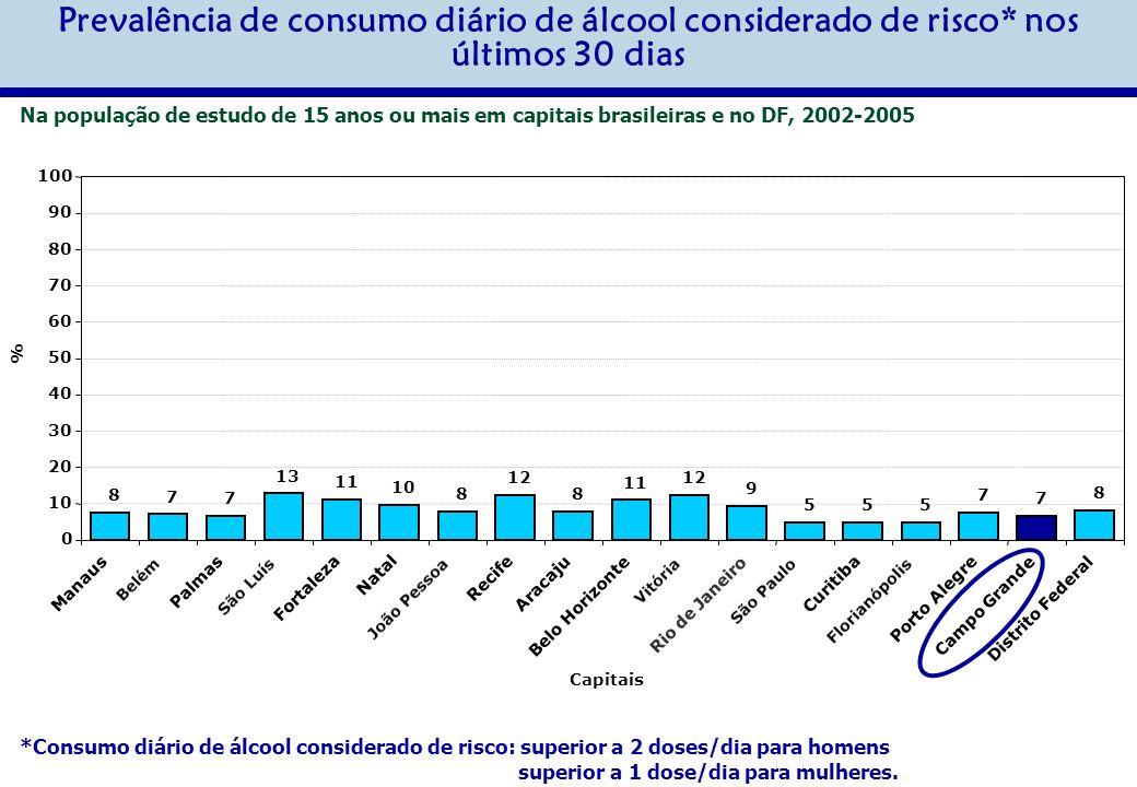 Prevalência de consumo diário de álcool considerado de risco