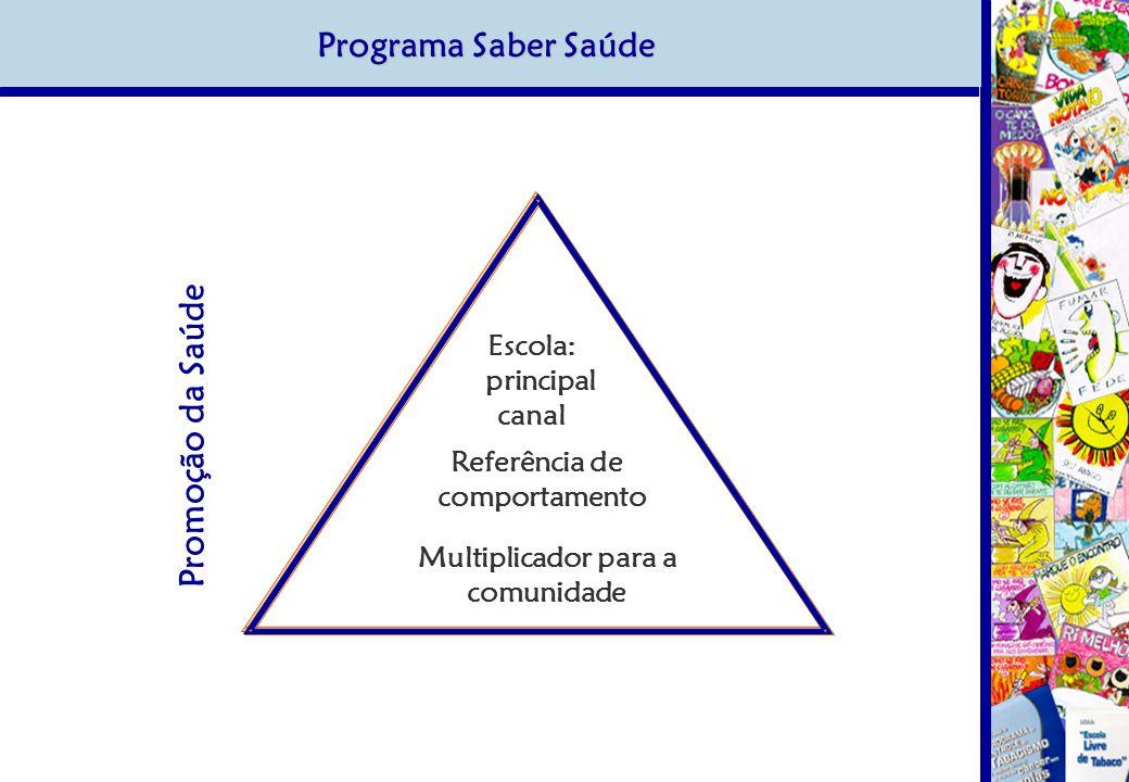 Programa Saber Saúde Promoção da Saúde Escola: principal canal