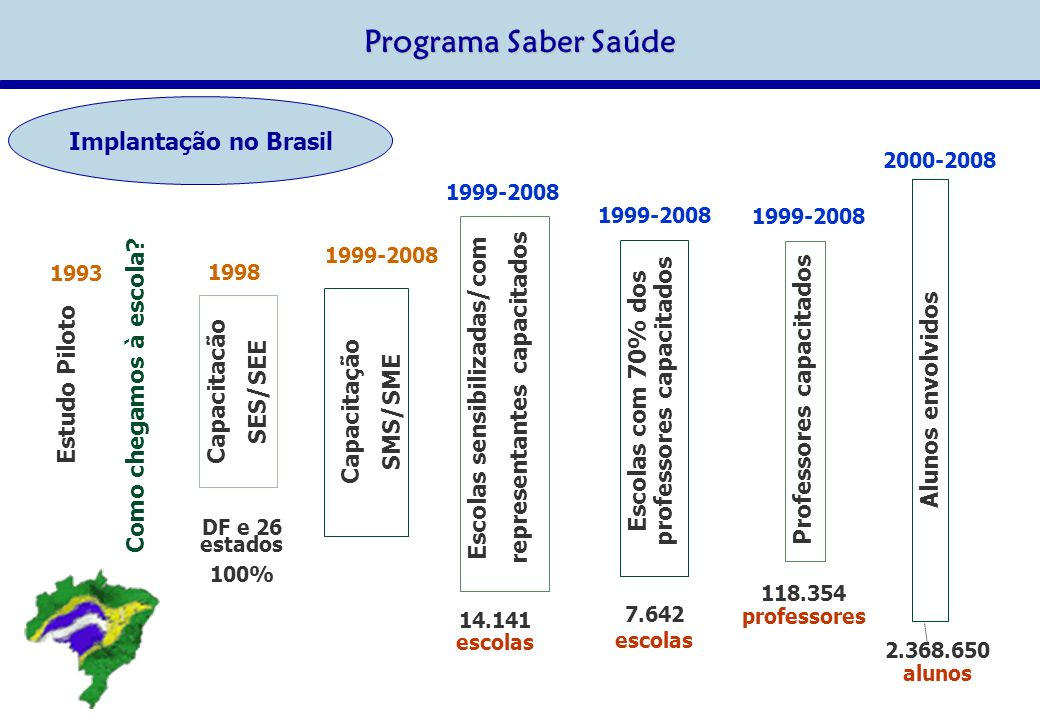 Programa Saber Saúde Implantação no Brasil Alunos envolvidos