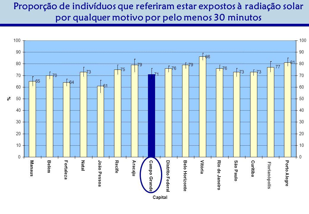 Proporção de indivíduos que referiram estar expostos à radiação solar por qualquer motivo por pelo menos 30 minutos