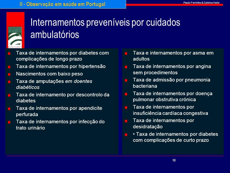 Internamentos preveníveis por cuidados ambulatórios