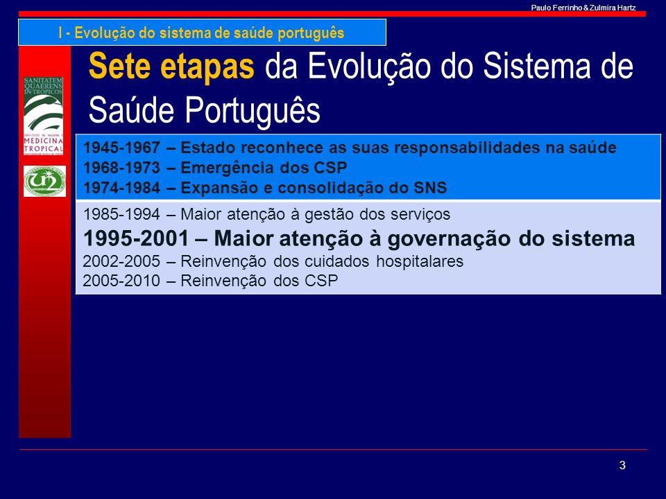 Sete etapas da Evolução do Sistema de Saúde Português