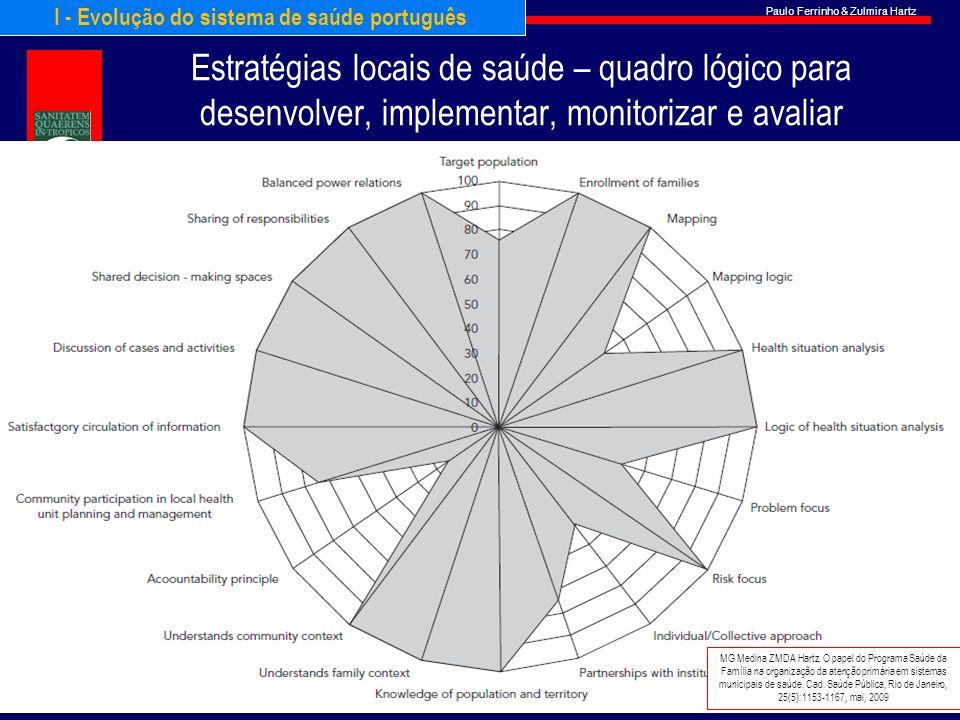I - Evolução do sistema de saúde português