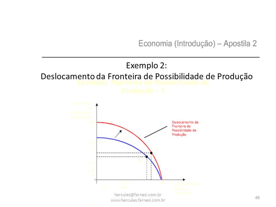 Deslocamento da Fronteira de Possibilidade de Produção