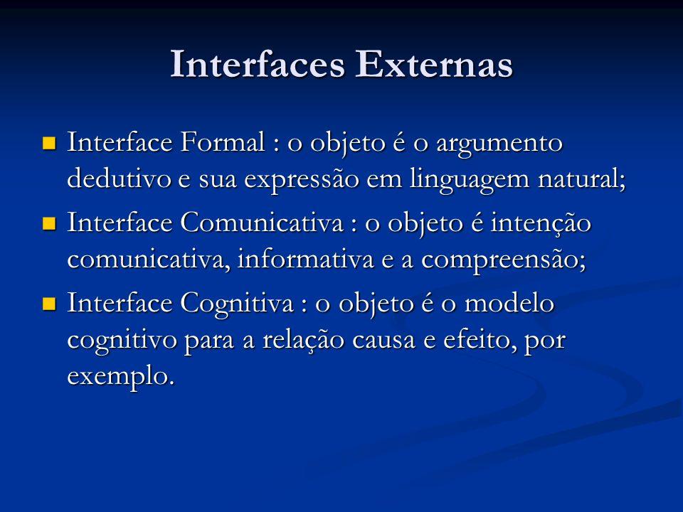 Interfaces Externas Interface Formal : o objeto é o argumento dedutivo e sua expressão em linguagem natural;