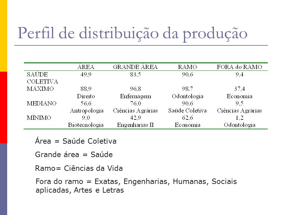 Perfil de distribuição da produção