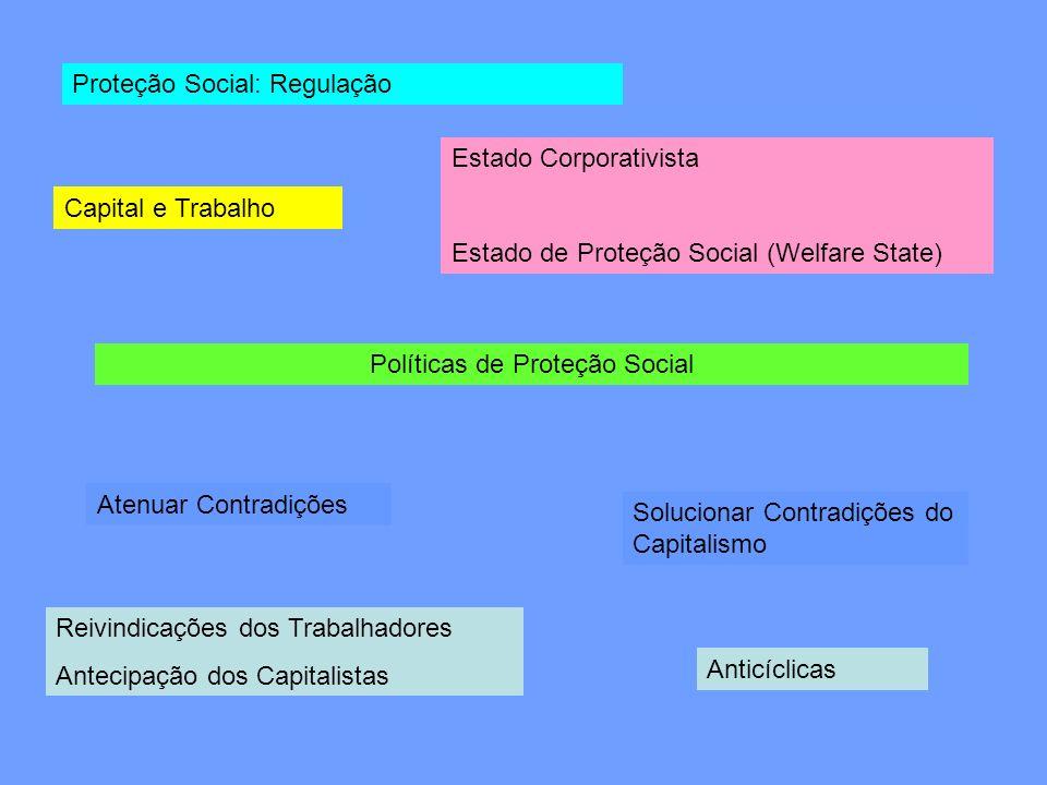 Políticas de Proteção Social