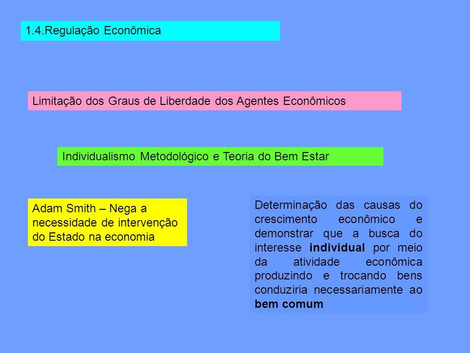 1.4.Regulação Econômica Limitação dos Graus de Liberdade dos Agentes Econômicos. Individualismo Metodológico e Teoria do Bem Estar.