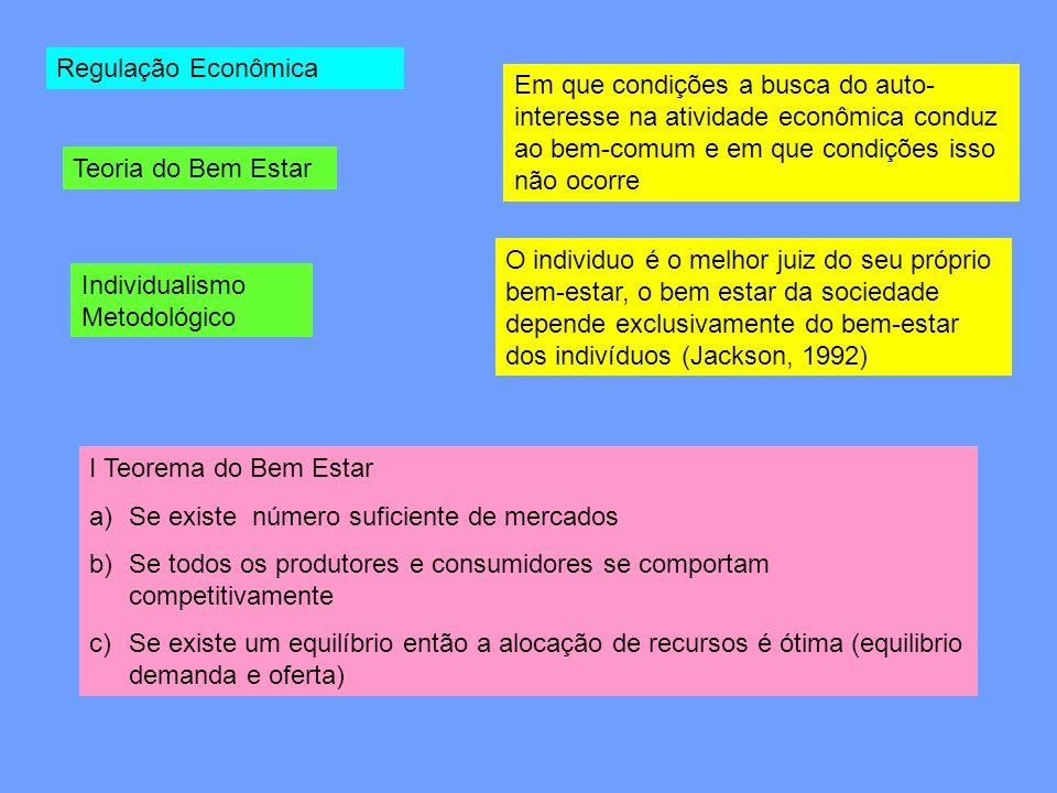 Regulação Econômica Em que condições a busca do auto-interesse na atividade econômica conduz ao bem-comum e em que condições isso não ocorre.