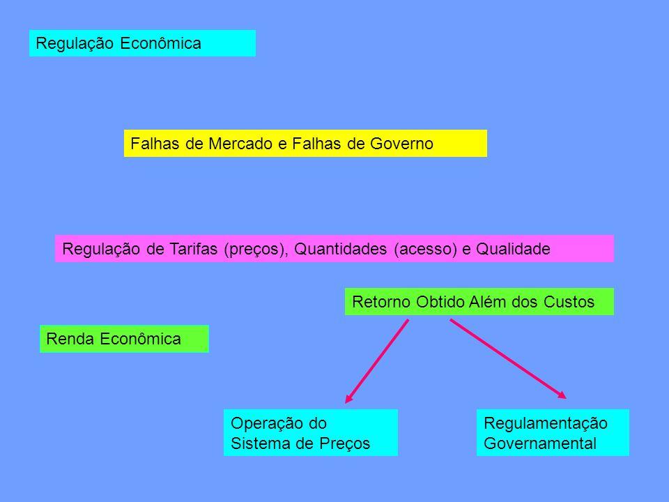 Regulação Econômica Falhas de Mercado e Falhas de Governo. Regulação de Tarifas (preços), Quantidades (acesso) e Qualidade.