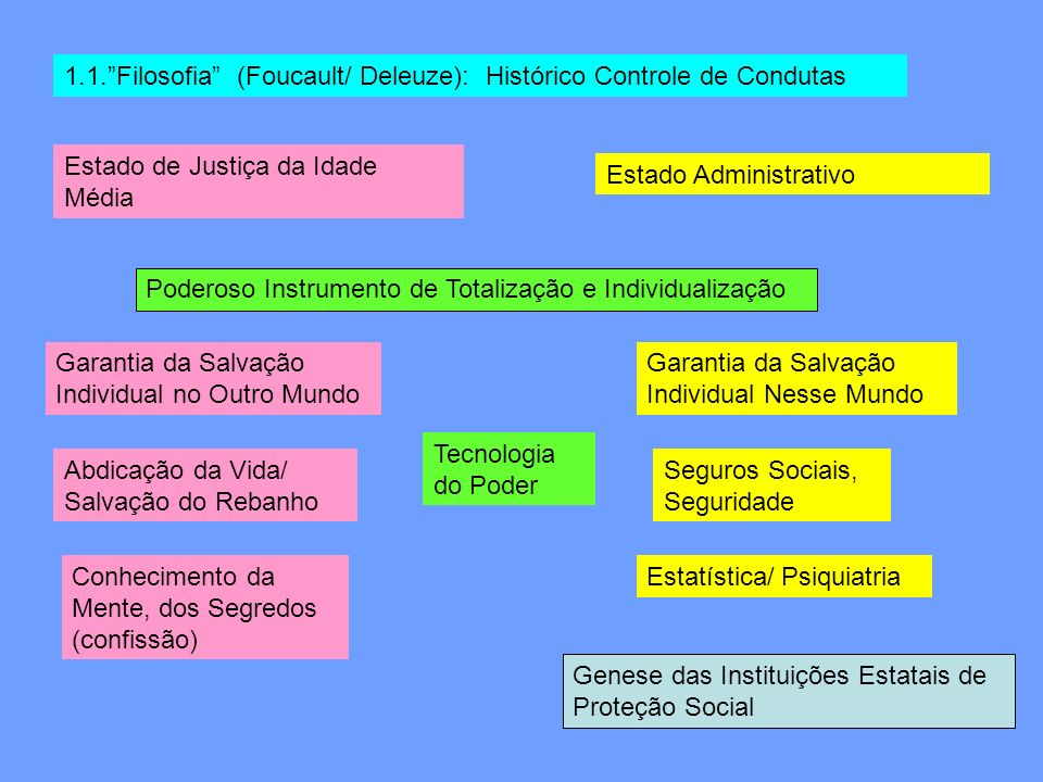 1.1. Filosofia (Foucault/ Deleuze): Histórico Controle de Condutas
