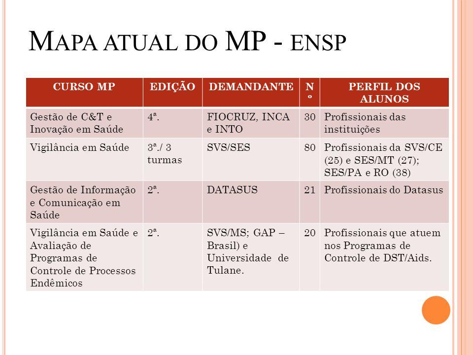 Mapa atual do MP - ensp CURSO MP EDIÇÃO DEMANDANTE Nº