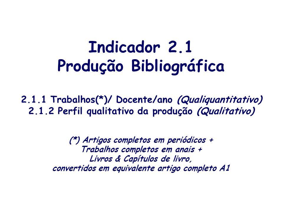 Indicador 2.1 Produção Bibliográfica