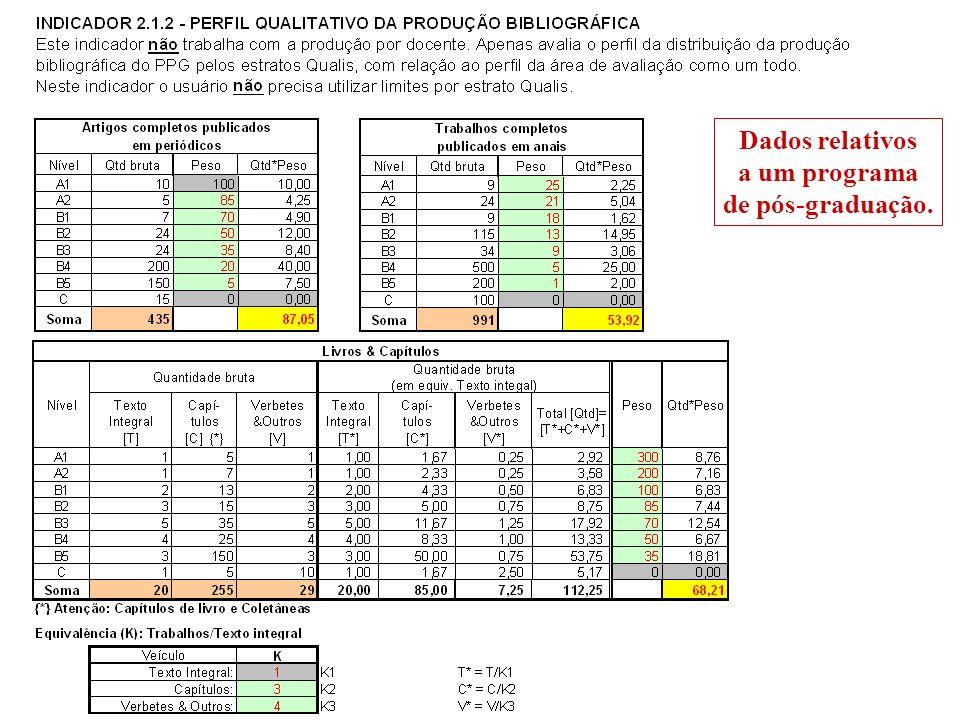 Dados relativos a um programa de pós-graduação.