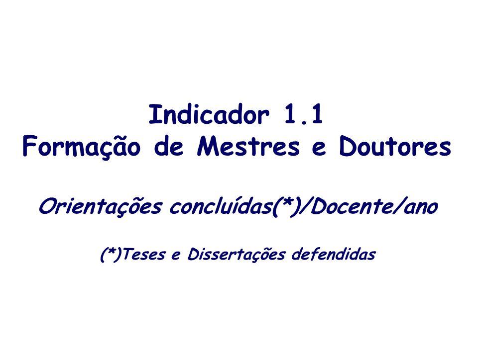 Indicador 1.1 Formação de Mestres e Doutores