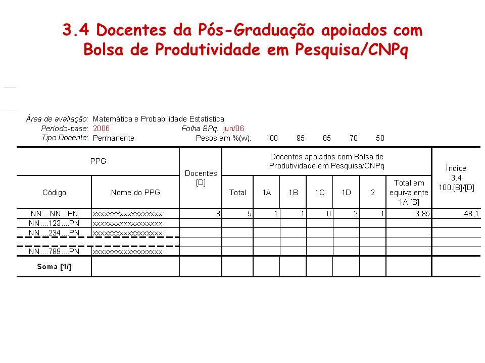3.4 Docentes da Pós-Graduação apoiados com