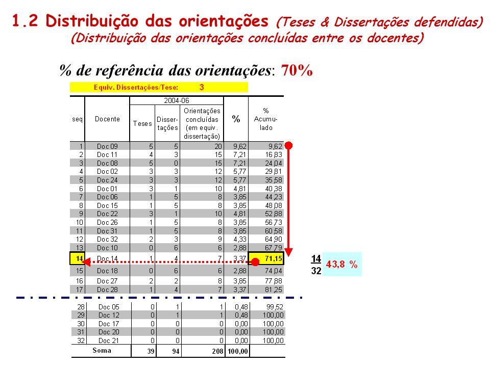 1.2 Distribuição das orientações (Teses & Dissertações defendidas)