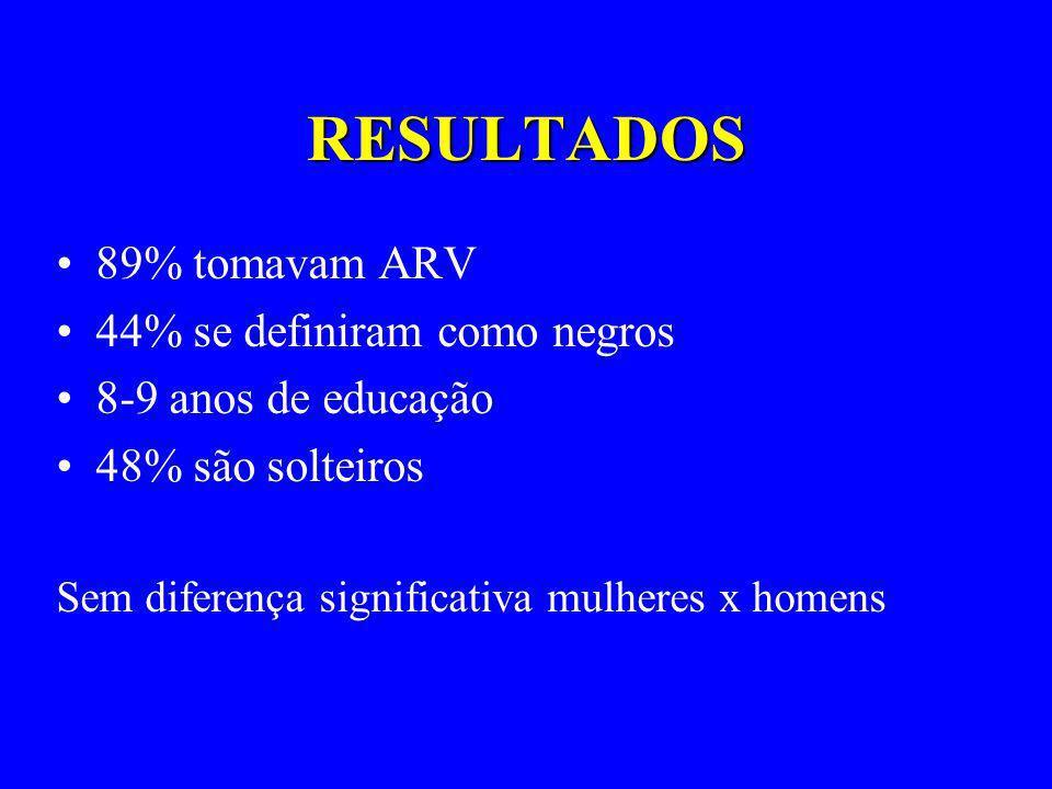 RESULTADOS 89% tomavam ARV 44% se definiram como negros
