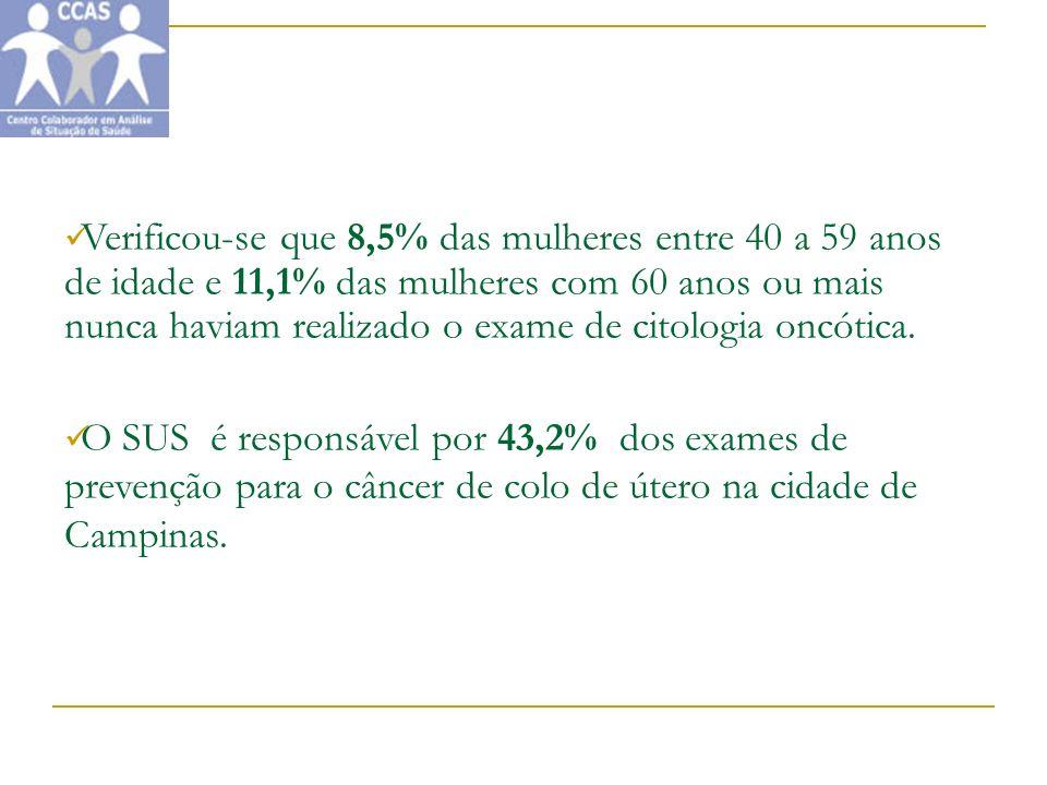 Verificou-se que 8,5% das mulheres entre 40 a 59 anos de idade e 11,1% das mulheres com 60 anos ou mais nunca haviam realizado o exame de citologia oncótica.