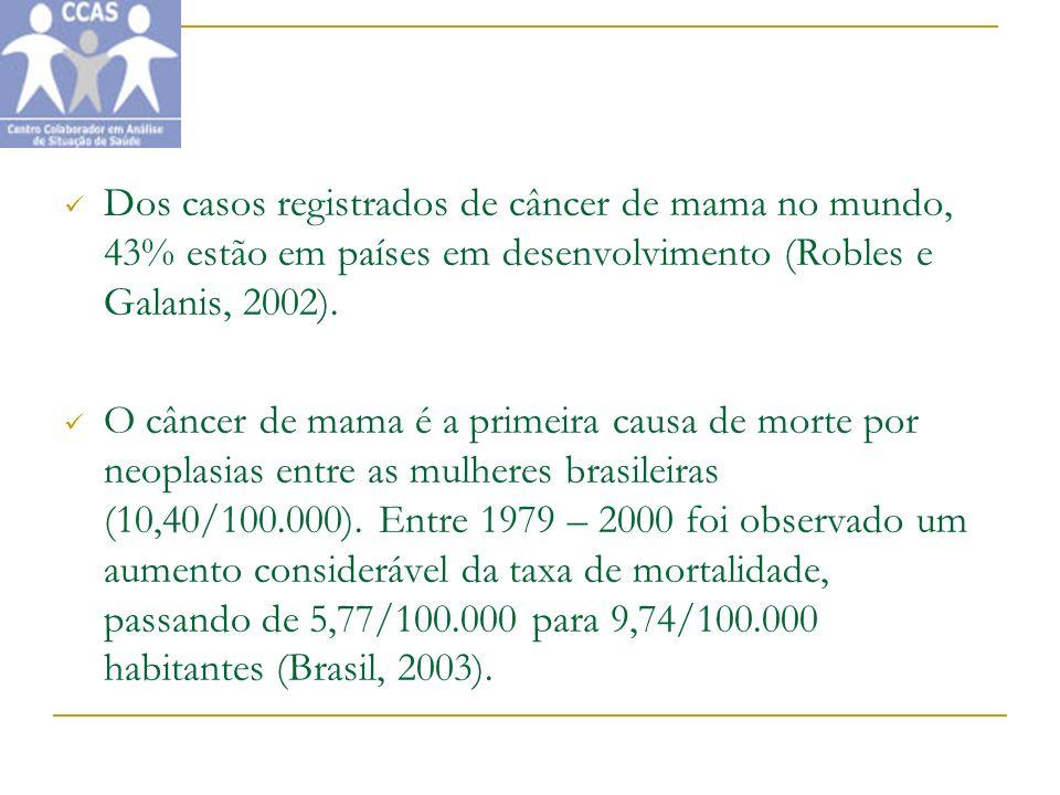 Dos casos registrados de câncer de mama no mundo, 43% estão em países em desenvolvimento (Robles e Galanis, 2002).