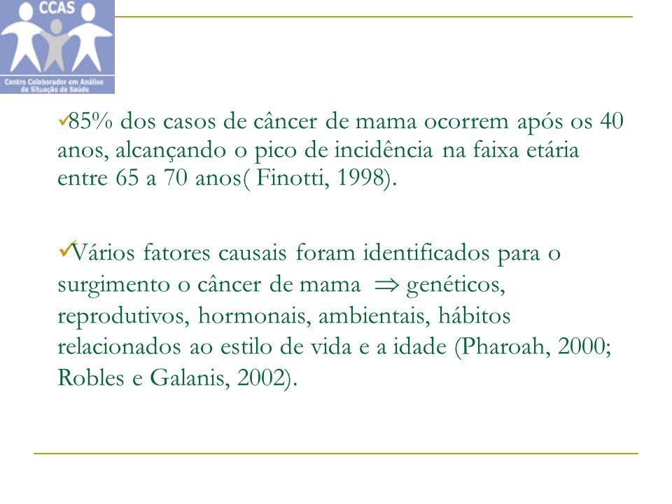 85% dos casos de câncer de mama ocorrem após os 40 anos, alcançando o pico de incidência na faixa etária entre 65 a 70 anos( Finotti, 1998).