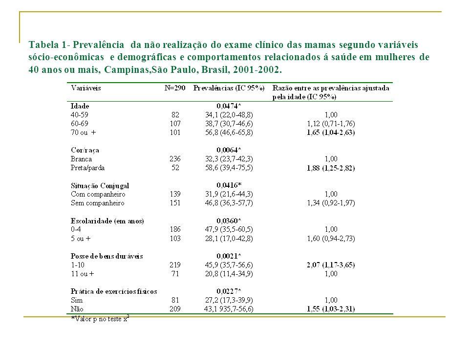 Tabela 1- Prevalência da não realização do exame clínico das mamas segundo variáveis sócio-econômicas e demográficas e comportamentos relacionados á saúde em mulheres de 40 anos ou mais, Campinas,São Paulo, Brasil, 2001-2002.