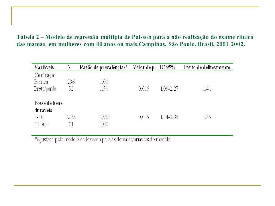 Tabela 2 – Modelo de regressão múltipla de Poisson para a não realização do exame clínico das mamas em mulheres com 40 anos ou mais,Campinas, São Paulo, Brasil, 2001-2002.
