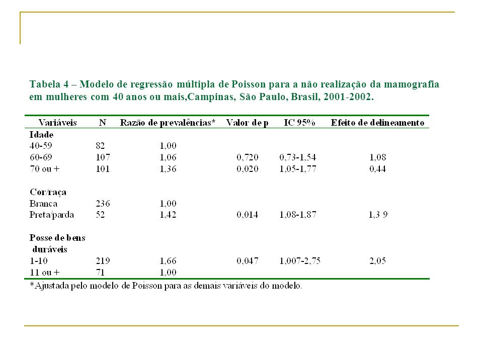 Tabela 4 – Modelo de regressão múltipla de Poisson para a não realização da mamografia em mulheres com 40 anos ou mais,Campinas, São Paulo, Brasil, 2001-2002.