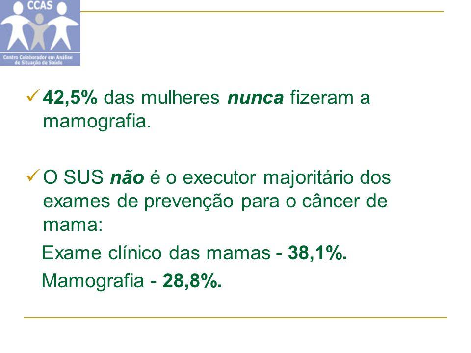 42,5% das mulheres nunca fizeram a mamografia.