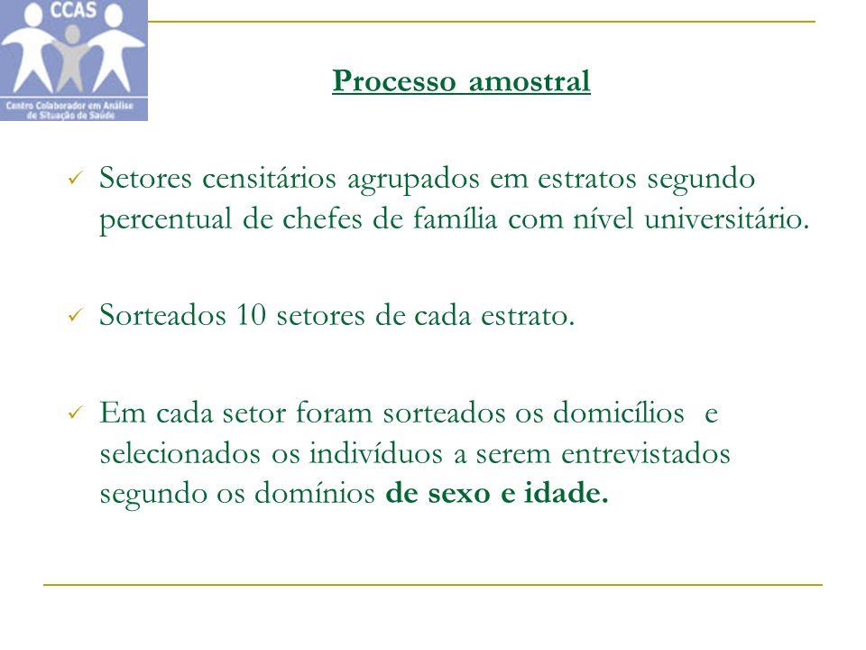 Processo amostral Setores censitários agrupados em estratos segundo percentual de chefes de família com nível universitário.
