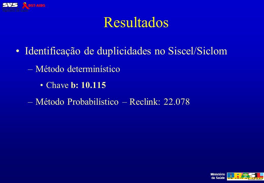 Resultados Identificação de duplicidades no Siscel/Siclom