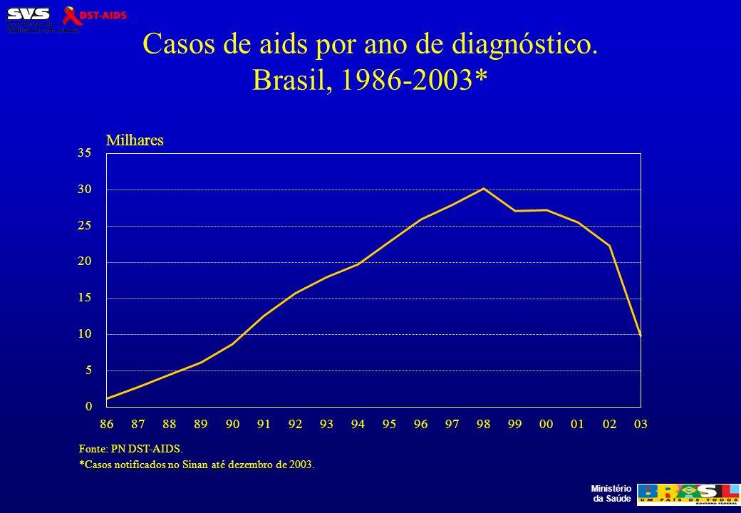 Casos de aids por ano de diagnóstico. Brasil, 1986-2003*