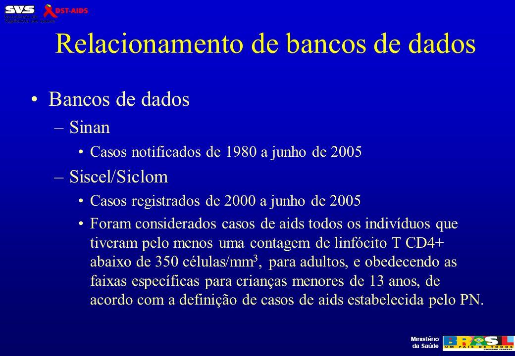 Relacionamento de bancos de dados