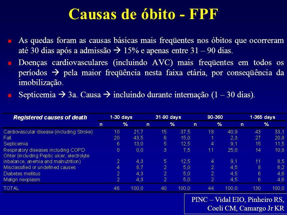Causas de óbito - FPF