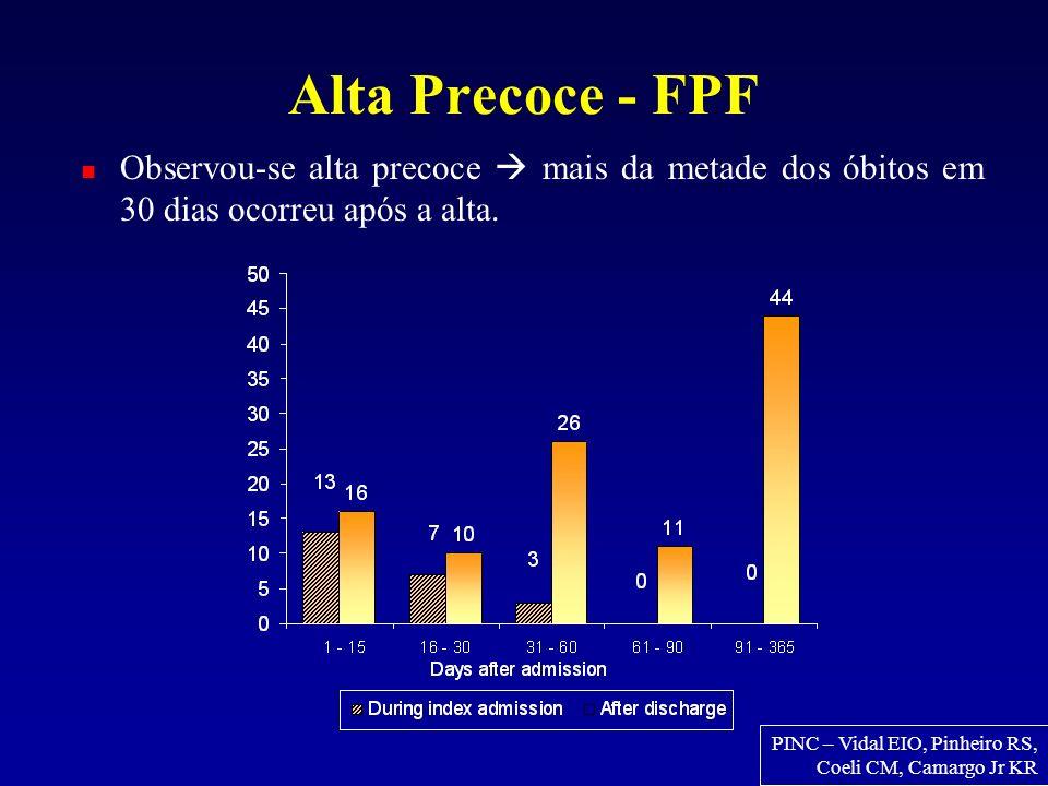 Alta Precoce - FPF Observou-se alta precoce  mais da metade dos óbitos em 30 dias ocorreu após a alta.