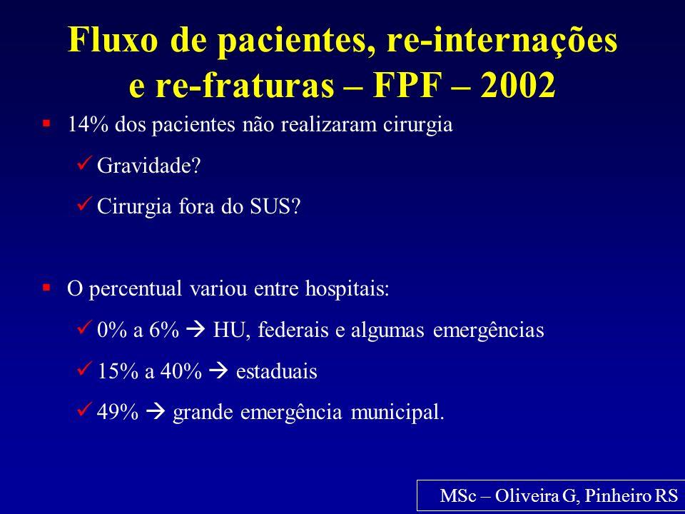 Fluxo de pacientes, re-internações e re-fraturas – FPF – 2002