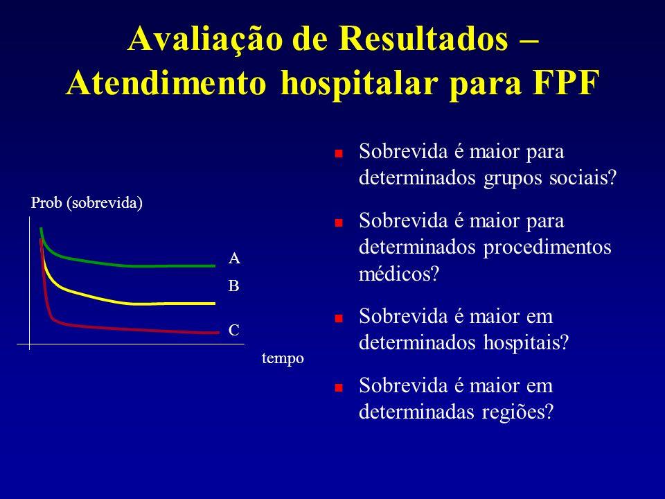 Avaliação de Resultados – Atendimento hospitalar para FPF