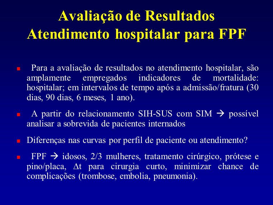 Avaliação de Resultados Atendimento hospitalar para FPF