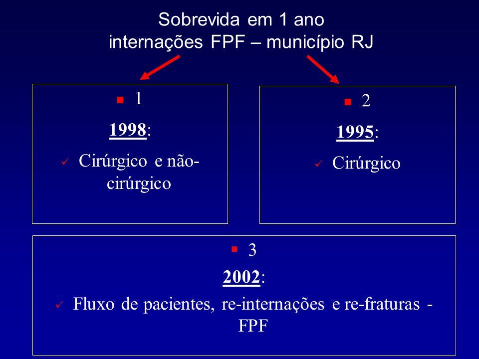 Sobrevida em 1 ano internações FPF – município RJ
