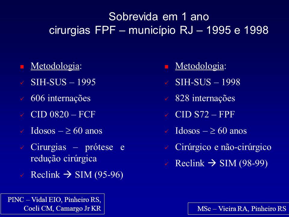 Sobrevida em 1 ano cirurgias FPF – município RJ – 1995 e 1998