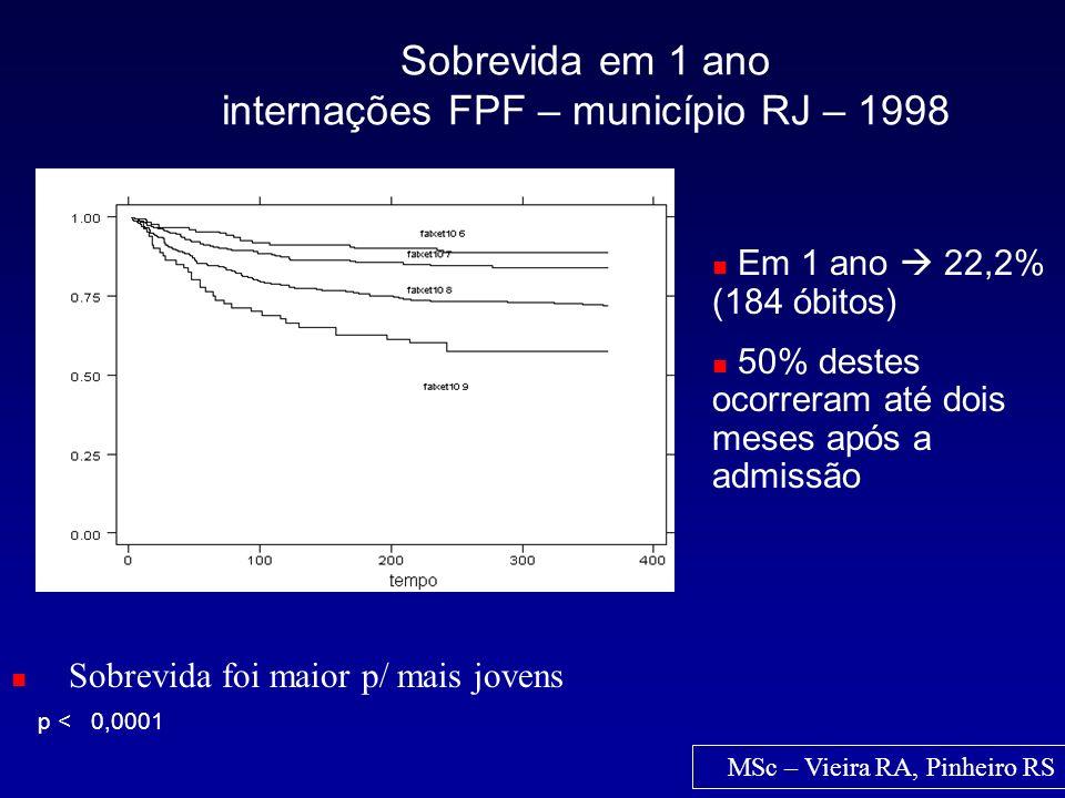 Sobrevida em 1 ano internações FPF – município RJ – 1998