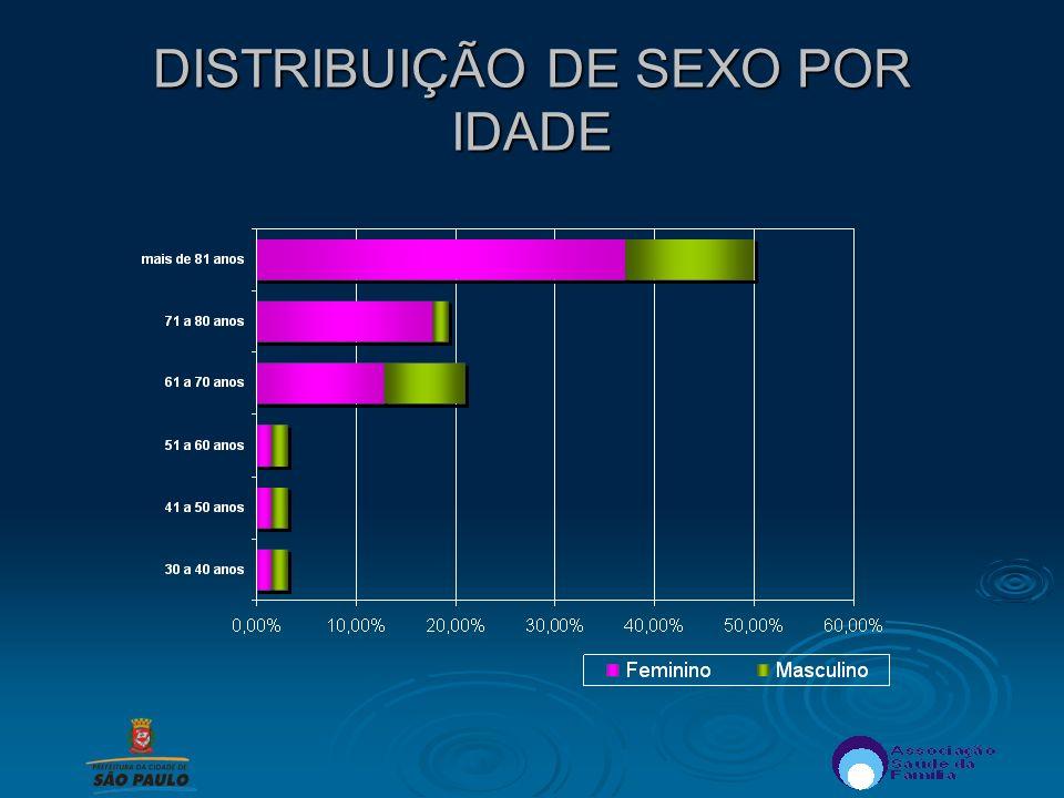 DISTRIBUIÇÃO DE SEXO POR IDADE