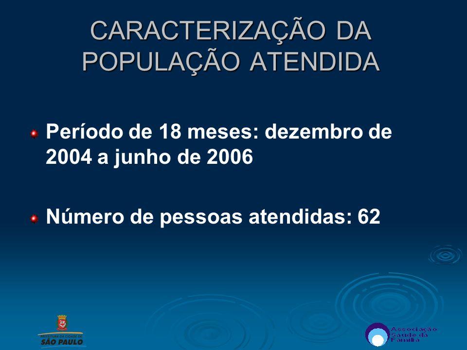 CARACTERIZAÇÃO DA POPULAÇÃO ATENDIDA