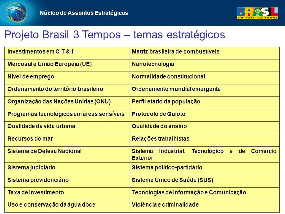 Projeto Brasil 3 Tempos – temas estratégicos