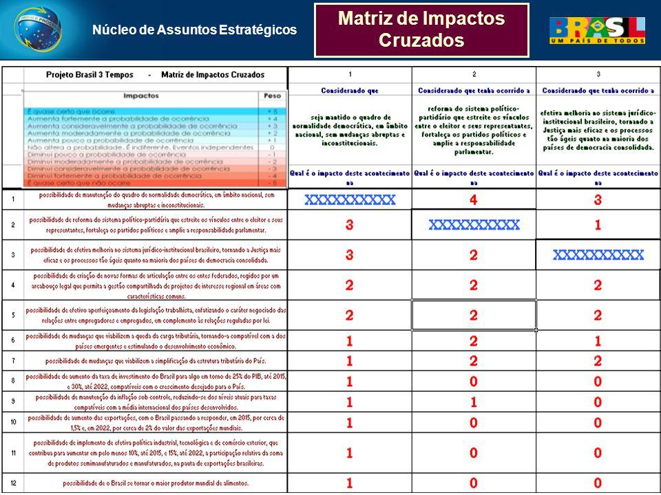 Matriz de Impactos Cruzados