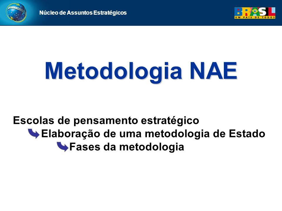 Metodologia NAE Escolas de pensamento estratégico
