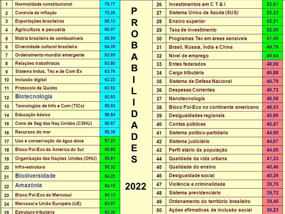 PROBABILIDADES 2022 Biotecnologia Biodiversidade Amazônia